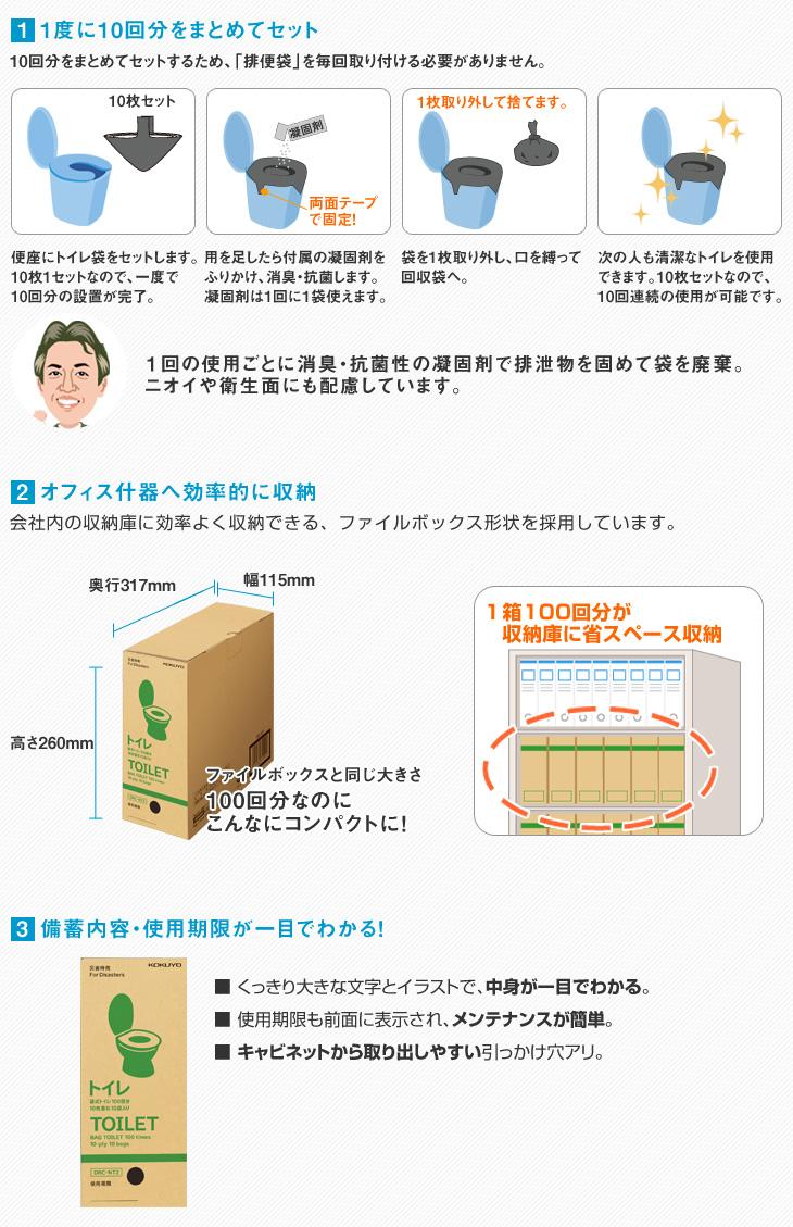 (1)1度に10回分の排便袋をまとめてセット。使用後は消臭抗菌作用のある凝固剤をふりかけ、袋を捨てるだけ!(2)オフィスの什器に効率的に収納できます。100回分なのにファイルボックス程度コンパクトさで備蓄できます。