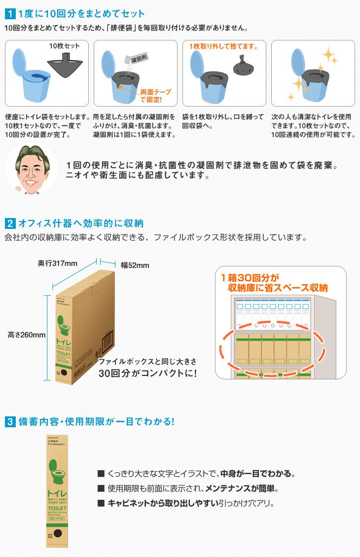 (1)1度に10回分の排便袋をまとめてセット。使用後は消臭抗菌作用のある凝固剤をふりかけ、袋を捨てるだけ!(2)オフィスの什器に効率的に収納できます。30回分なのにファイルボックス程度コンパクトさで備蓄できます。